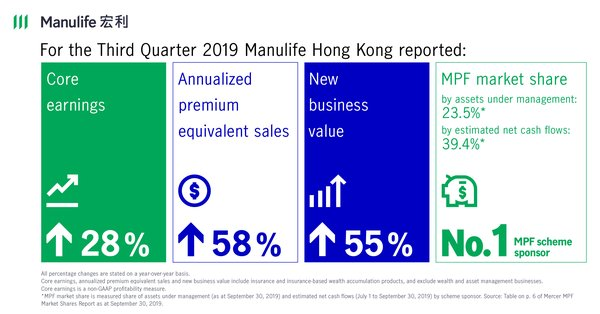 Manulife HK 2019Q3 Highlights