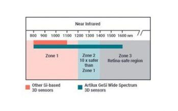 Artilux unveils world's first GeSi wide spectrum 3D sensor at CES