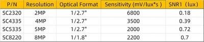 Specs for SC2320, SC4335, SC5335, SC8220