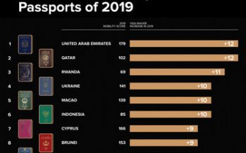 The Greatest Passports of the Decade – The Rise of the freedom seekers