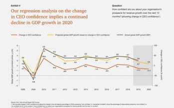 CEO Pessimism Over Global Growth Reaches Record High – PwC