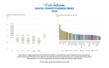 East Ventures Digital Competitiveness Index 2020: Uncovering The Opportunities of Indonesia's Digital Economy and Bridging the Archipelago Digital Divide