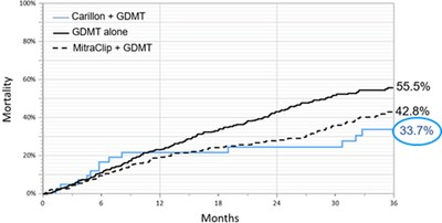 Figure 1: All-Cause Mortality Comparing Carillon to MitraClip in COAPT and GDMT alone