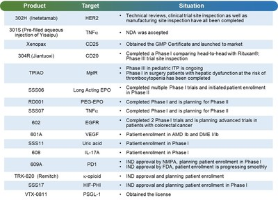 3SBio's R&D highlights in 2019