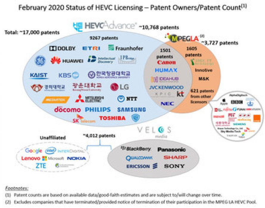 HEVC Advance Passes 10,000 Patent Milestone – announces Toshiba Corp. Joins as a Licensor