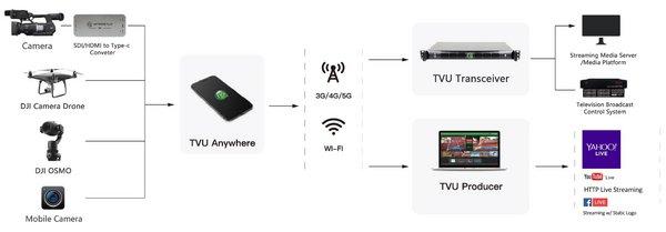 TVU Mobile live solution workflow