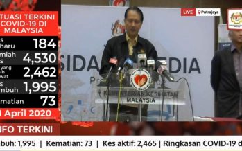 Hisham: COVID-19 cases reach 4,530, death 73