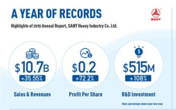 A Year of Records–Highlights from the SANY 2019 Annual Report
