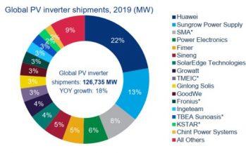 Growatt ranked No.8 for global PV inverter shipments in 2019