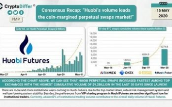 Huobi Rebrands its Derivatives Exchange as Crypto Derivatives Surge in Popularity