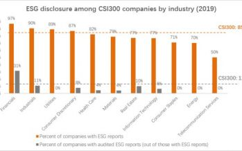 China's Corporates Need Technology and Regulatory Support to Catch Up to Global Peers on ESG Disclosure