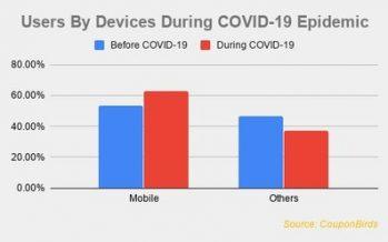 CouponBirds Data Reveals User Behavior Change During Epidemic