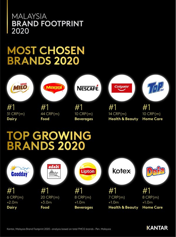 """Ranking of """"Most Chosen - Top Growing"""" brands"""