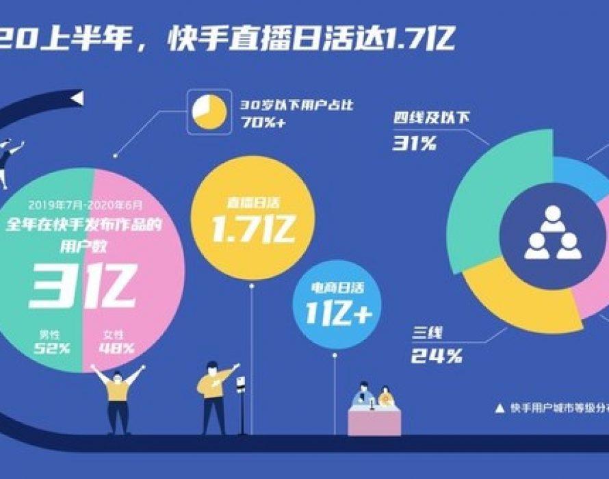 Kuaishou Livestream DAU reaches 170 Million, 70% Growth Within Half Year