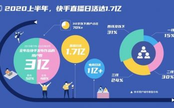 Kuaishou's Livestream Daily Active Users Surpass 170 Million