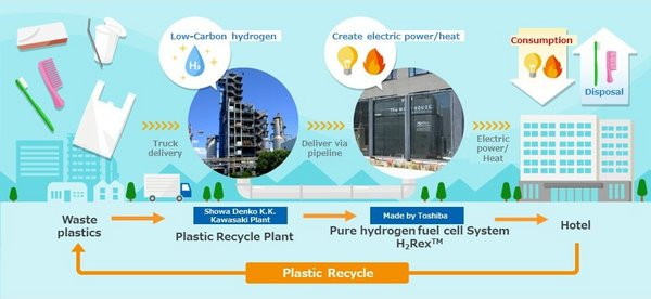 Recycling process of waste plastics