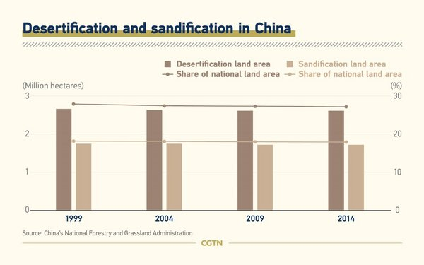 Desertification and sandification in China