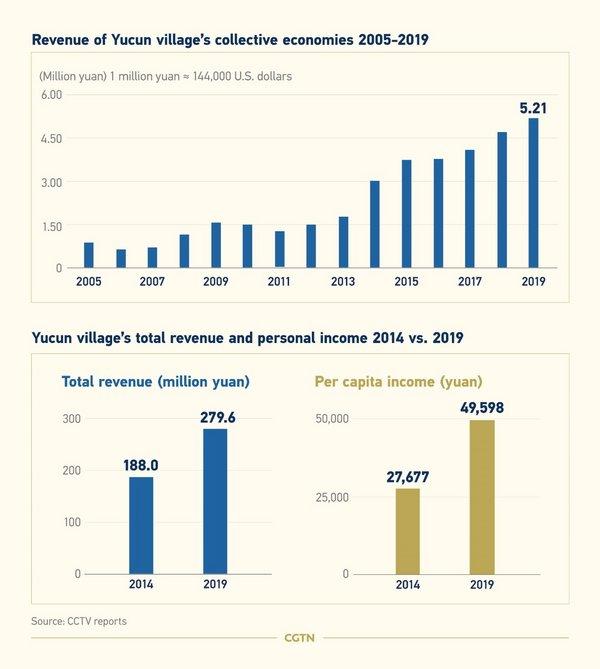 Yucun village infographic