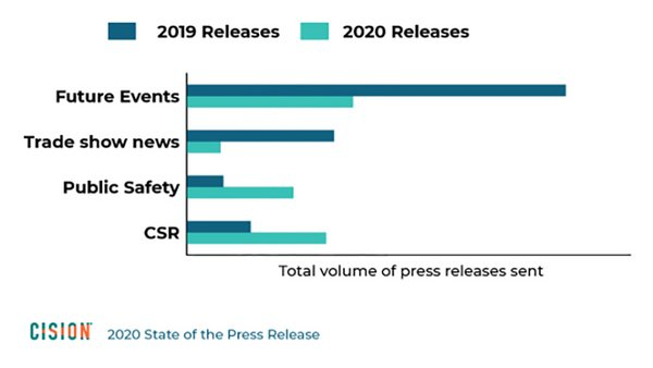 Total Volume of press releases sent