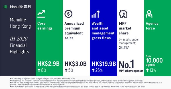 Manulife Hong Kong reports financial results for second quarter and first half of 2020 - Solid core earnings in the second quarter; Growth in the first half of 2020 in key financial metrics including core earnings, annualized premium equivalent sales and new business value