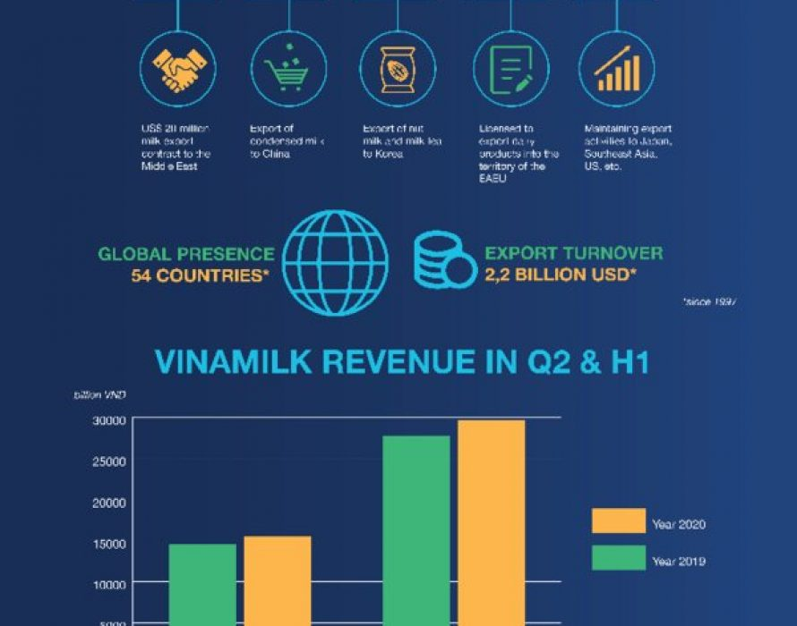 Purposeful strategic direction supports Vinamilk to overcome global pandemic