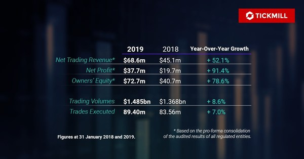 Tickmill Group ended 2019 by recording significant growth across key financial metrics, a trend that continued in the first half of 2020.