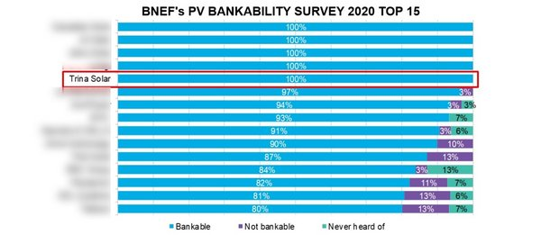 Figure 1: PV modules bankability survey (Companies with an equal ranking are shown alphabetically). Source: Bloomberg NEF