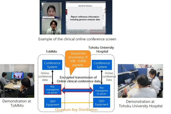 Figure 3. Outline of the conference system and pictures of the actual simulation