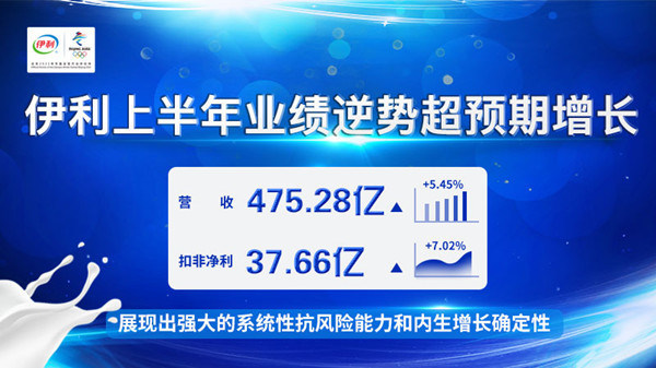 Dairy giant Yili continues to move from strength to strength. It posted a total operating income of 47.528 billion yuan in the first half of 2020.