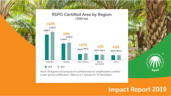 RSPO Certified Area by Region, 2019 Impact Report