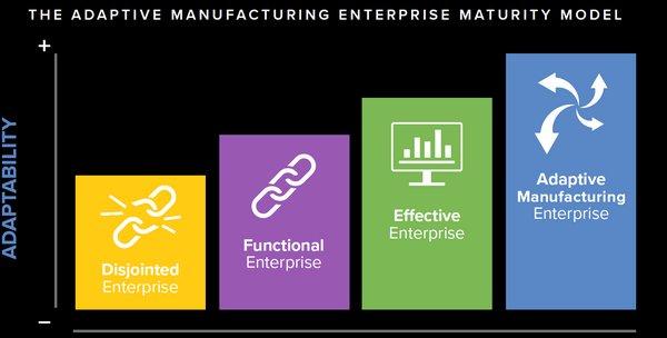 The Adaptive Manufacturing Enterprise Maturity Model