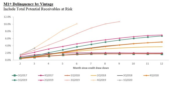 M1+ Delinquency by Vintage: Include Total Potential Receivables at Risk