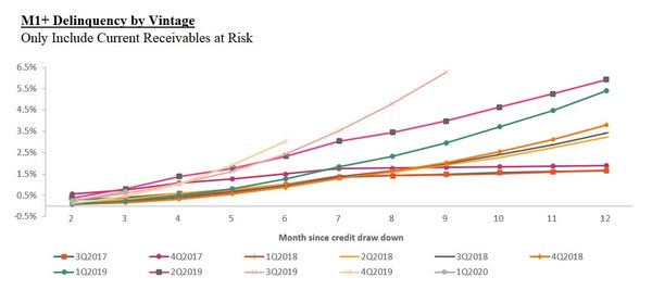M1+ Delinquency by Vintage: Only Include Current Receivables at Risk