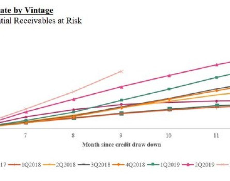 Qudian Inc. Reports Second Quarter 2020 Unaudited Financial Results