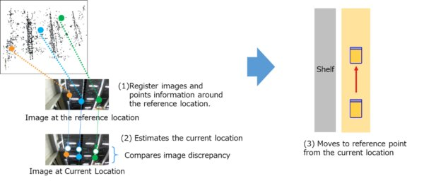 """Robots can estimate their own location using image recognition technology; the images they """"see"""" are used to estimate their own location, thereby eliminating the need for rails or markers"""