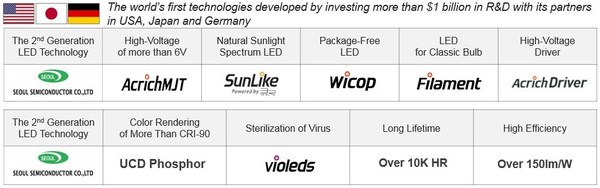 Investment of more than $1 billion in R&D – Seoul Semiconductor leading the 2nd generation LED technology