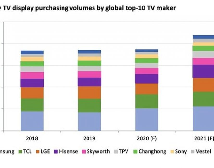 According to Omdia – LCD TV makers are planning for an aggressive TV display purchase plan in 2021 despite the limited display supply