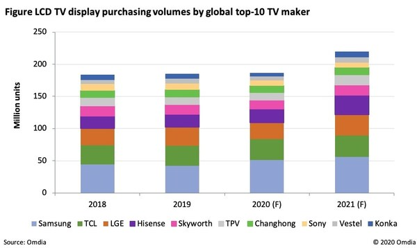 Figure LCD TV Display purchasing volumes by global top-10 TV Manufacturer