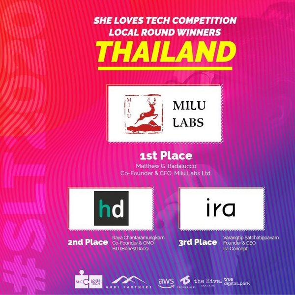 Milu Labs - Winner of She Loves Tech Thailand