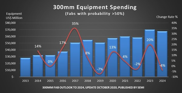 Figure 1: 300mm fab equipment spending from 2013 to 2024