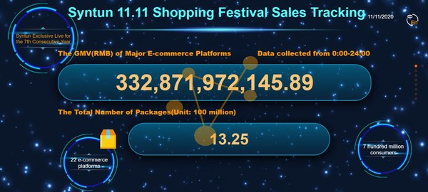 "The total sales of main e-commerce platforms and total express parcels number on the day of ""double 11""."