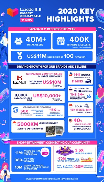 2020 key highlights of Lazada's biggest one-day sale