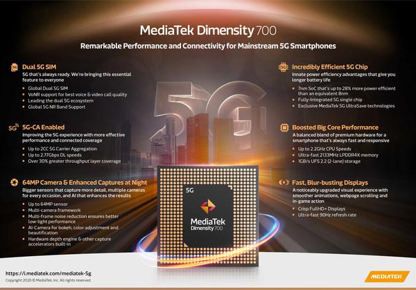 Dimensity 700 Infographic