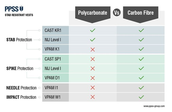Performance chart featuring PPSS Group's new stab resistant body armour
