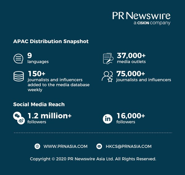 PR Newswire APAC Distribution Snapshot 2020