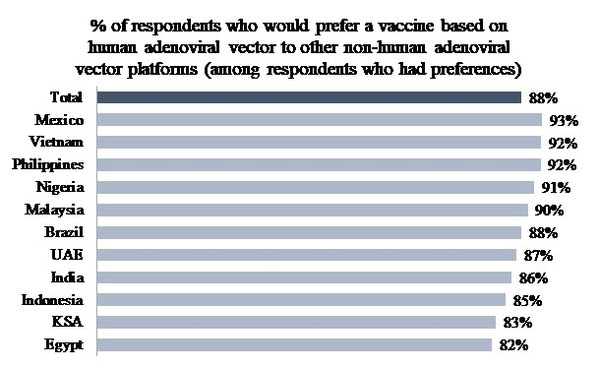 % of respondents who would prefer a vaccine based on human adenoviral vector to other non-human adenoviral vector platforms (among respondents who had preferences)