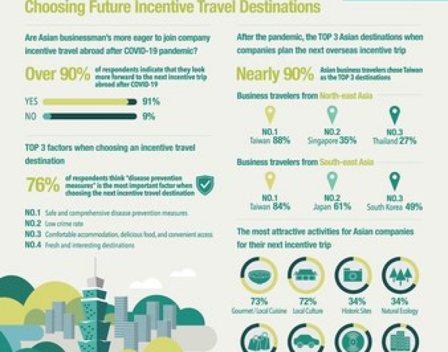 Taiwan Top Choice in Asia for Post-Pandemic Travel
