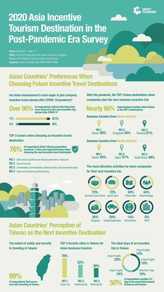 Asia Incentive Tourism Destination in the Post-Pandemic Era Survey Results