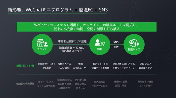WeChat Applet Helps Japanese Merchants Achieve New Cross-border E-commerce Growth in Chinese Market despite the Pandemic