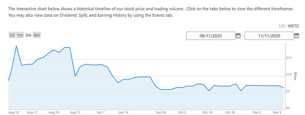 The interactive stock chart of WeTrade Group for last three months